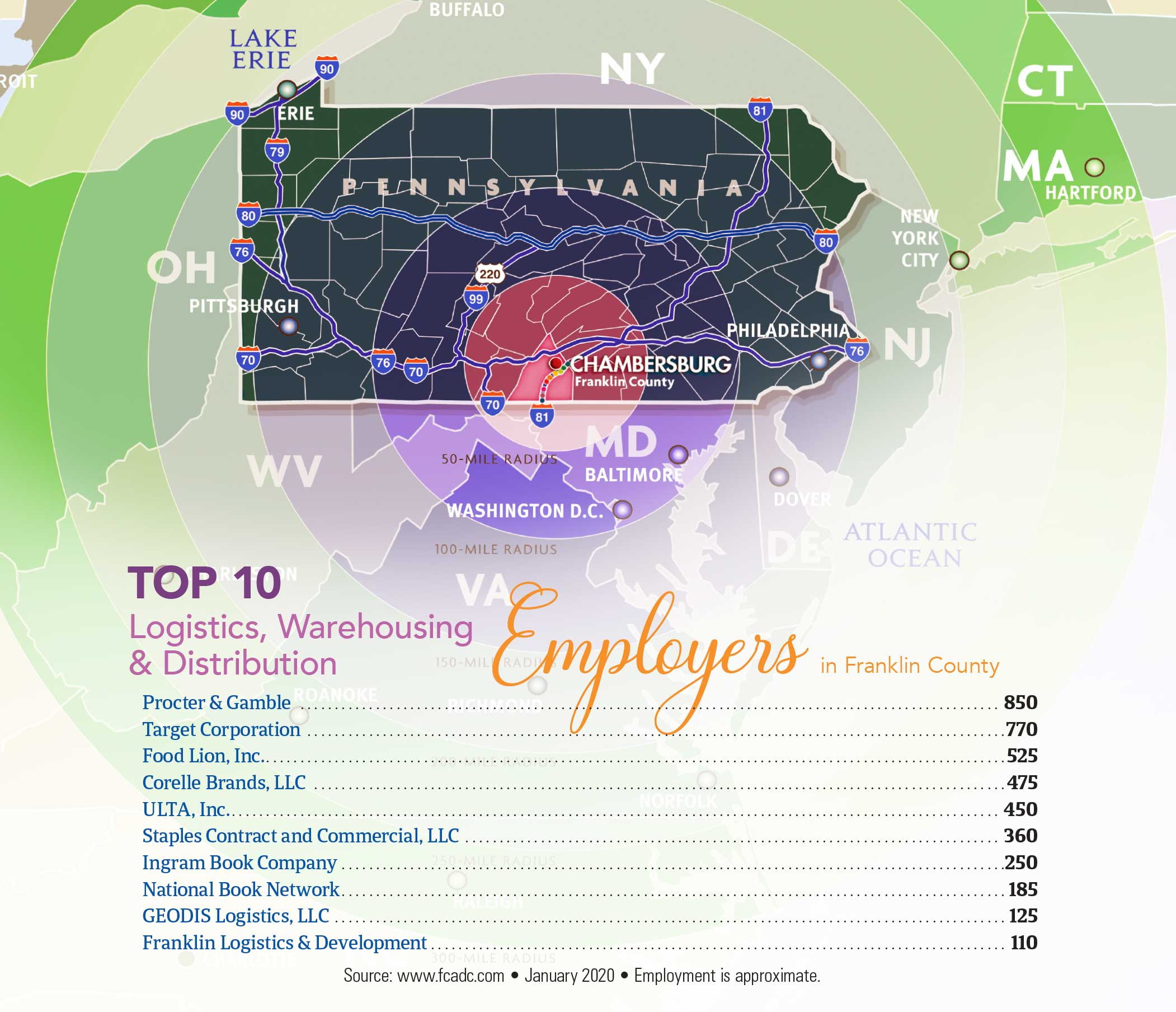 Top 10 Logistics, Warehousing & Distribution Employers in Franklin County