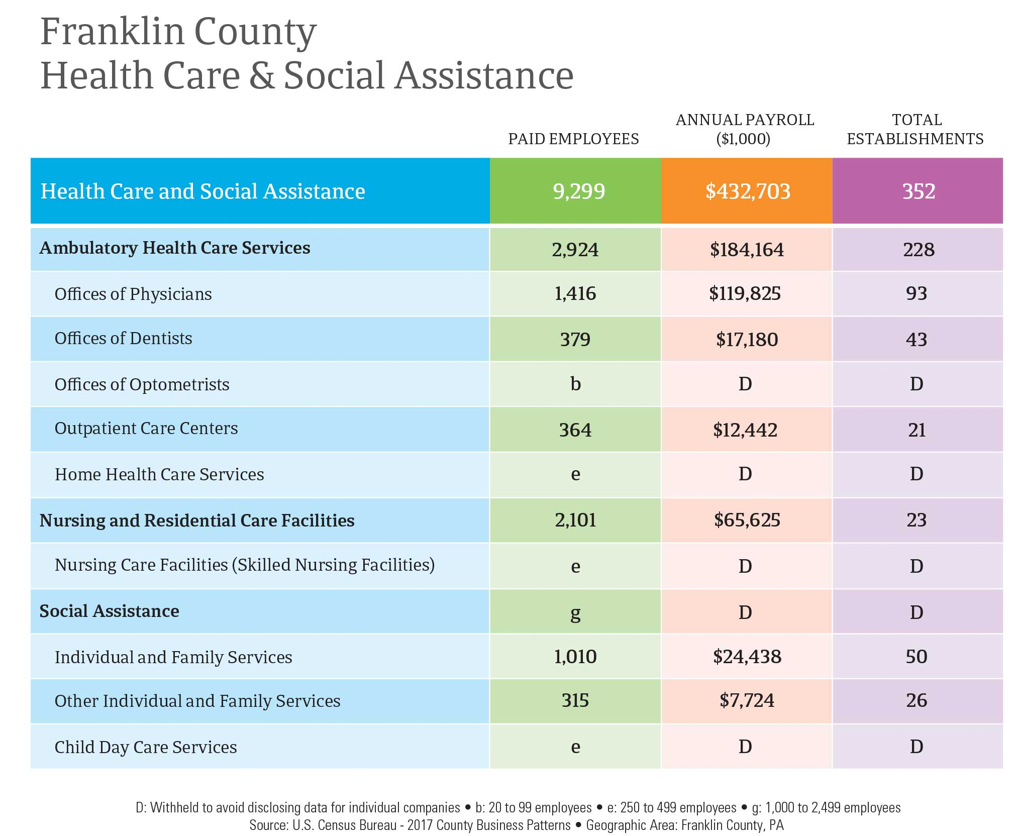 Franklin County Health Care & Social Assistance