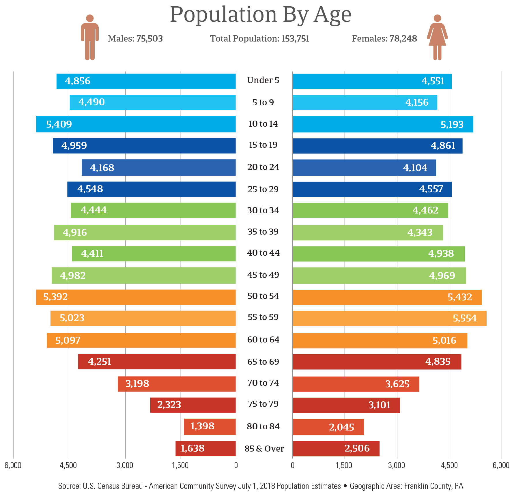 Franklin County Population by Age Chart