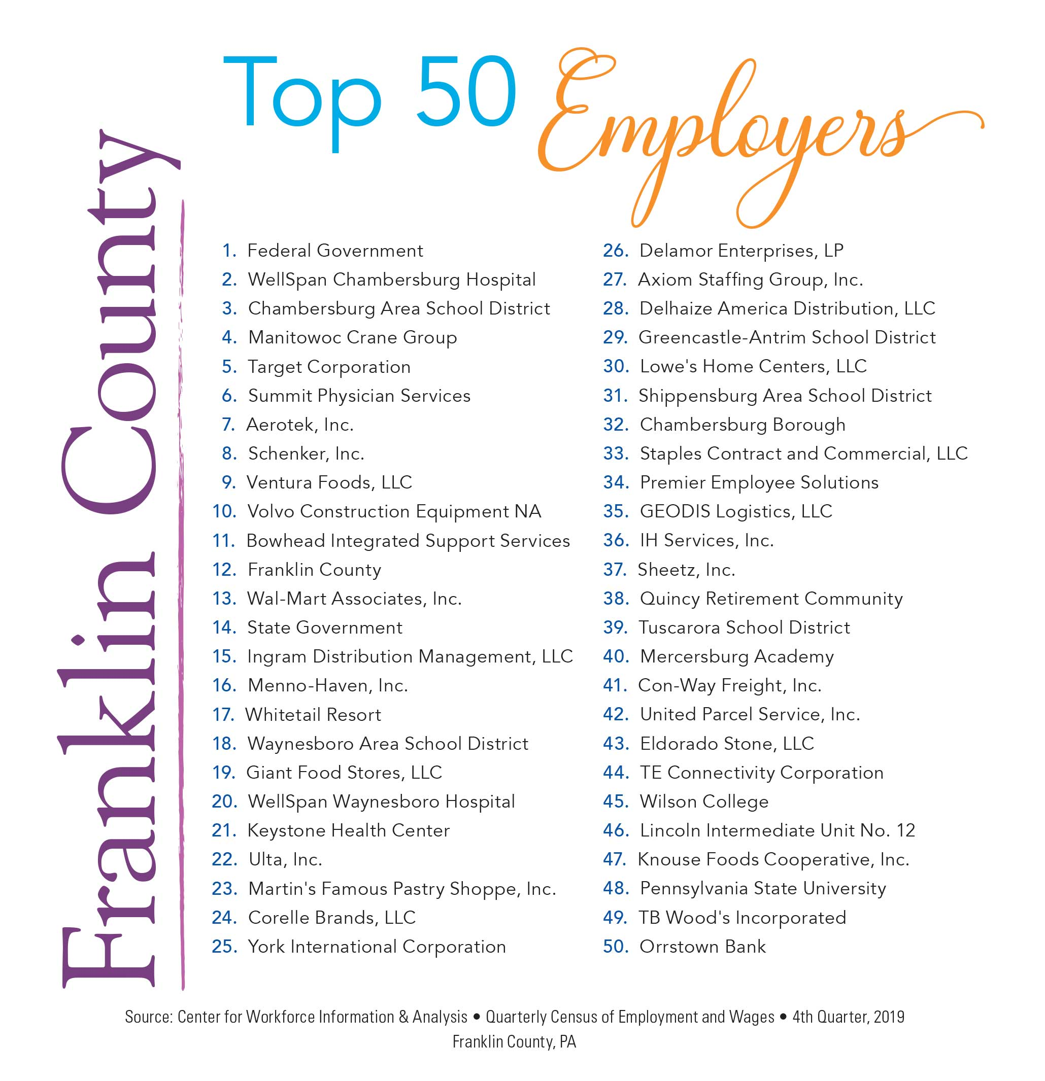 Franklin County Top 50 Employers Chart