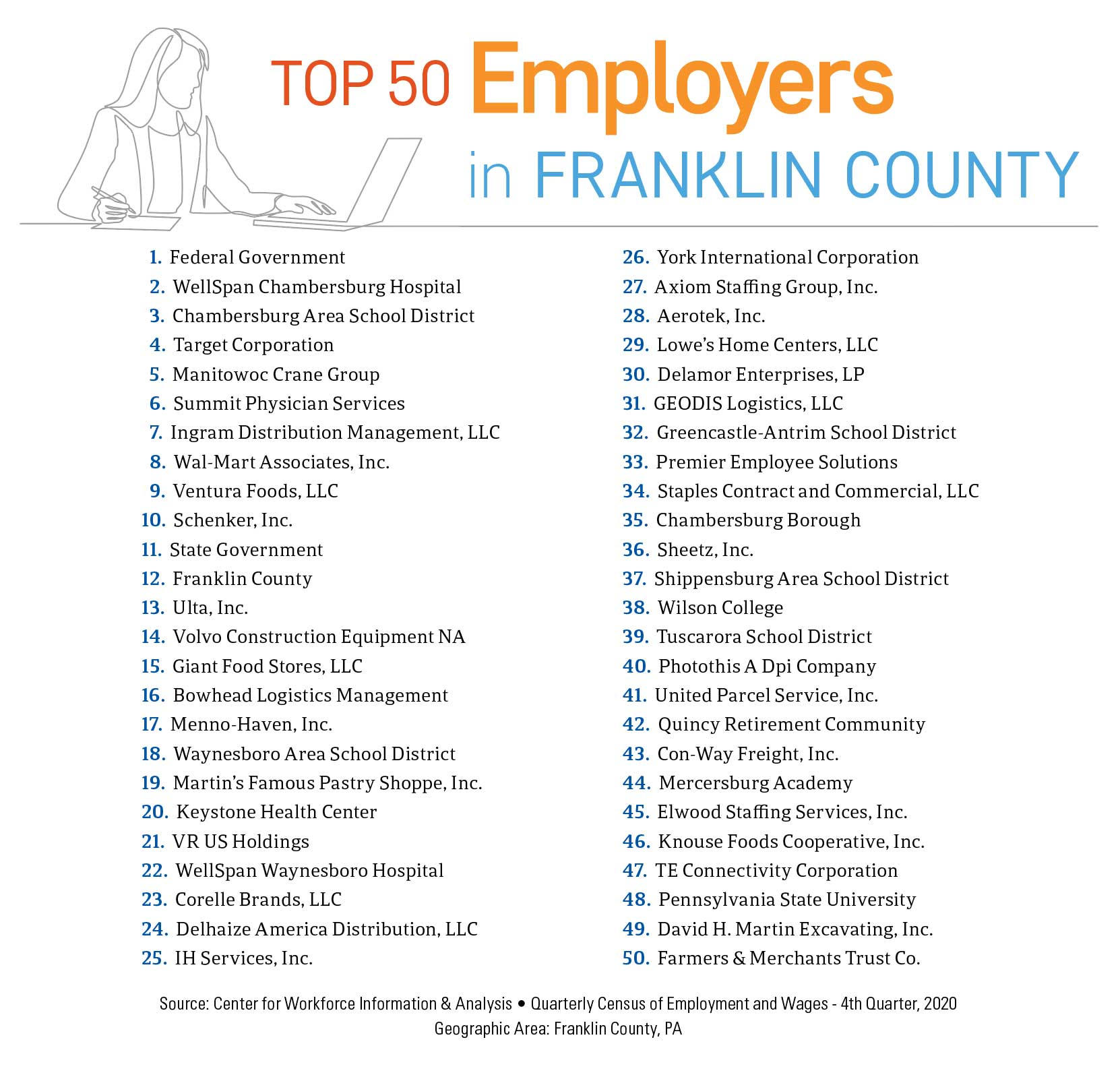 Top 50 Employers in Franklin County