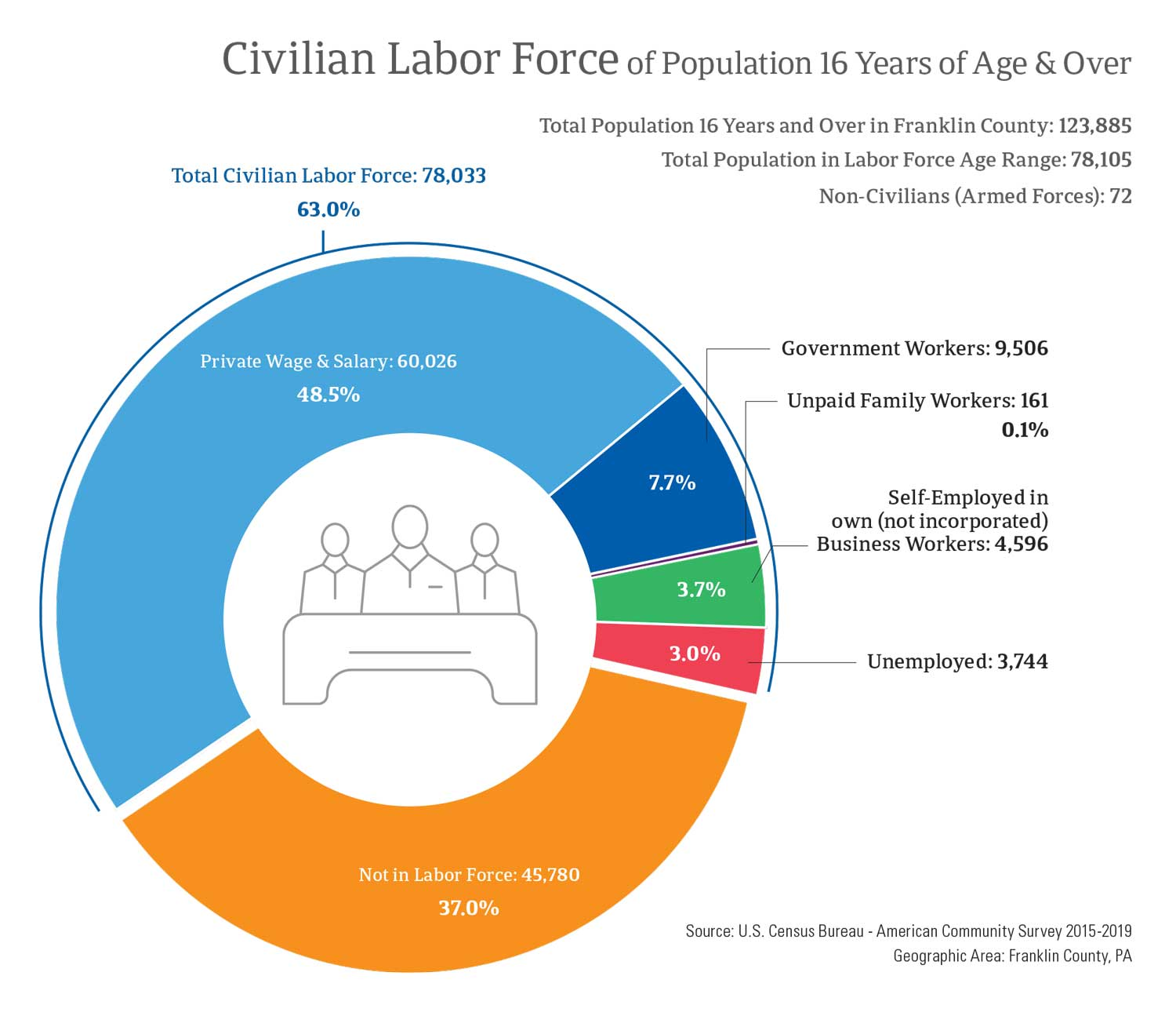 Civilian Labor Force of Population 16 Years of Age & Over