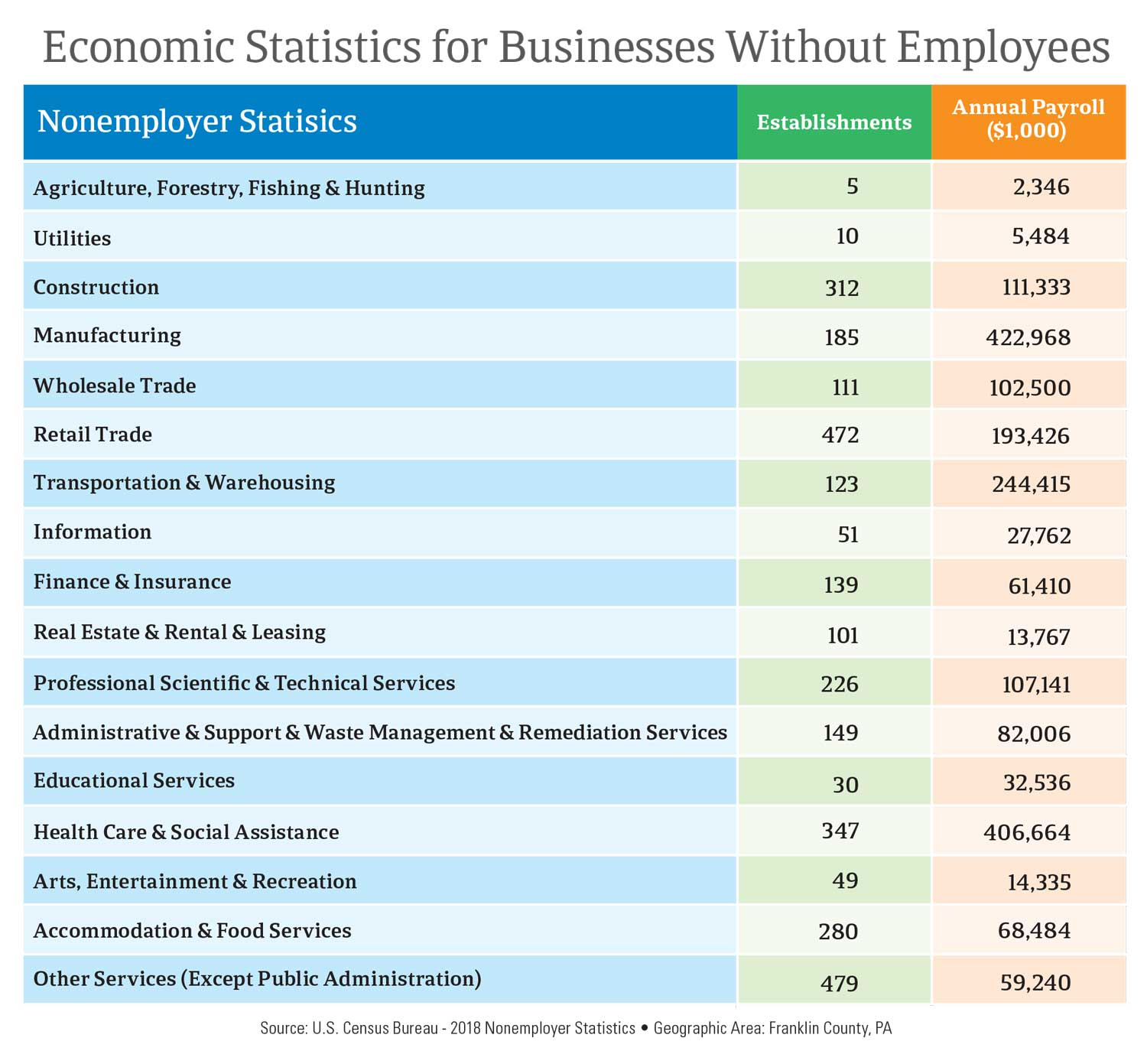 Economic Statistics for Businesses Without Employees