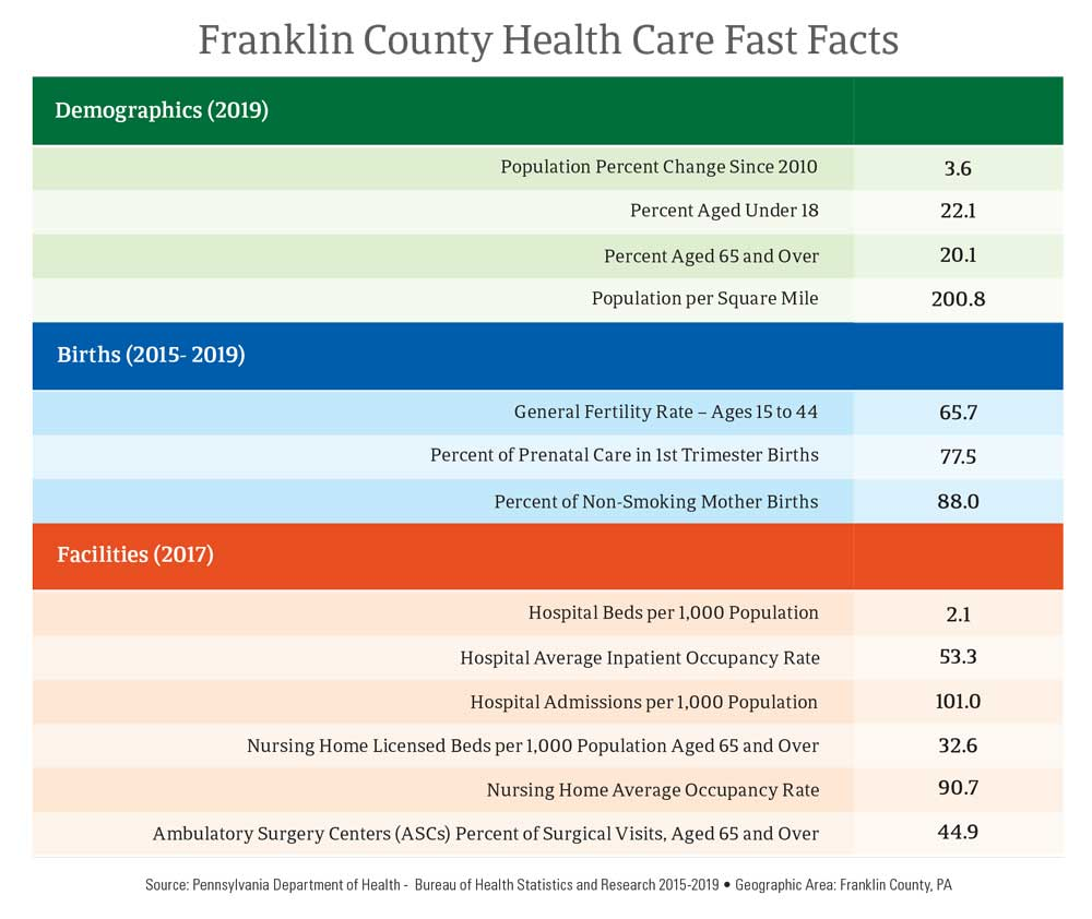 Franklin County Health Care Fast Facts