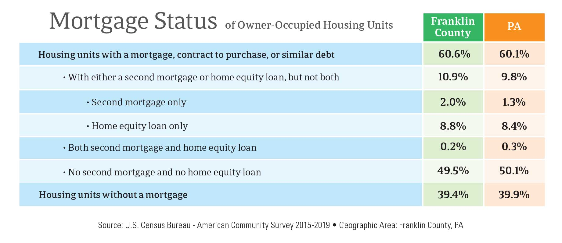 Mortgage Status of Owner-Occupied Housing Units