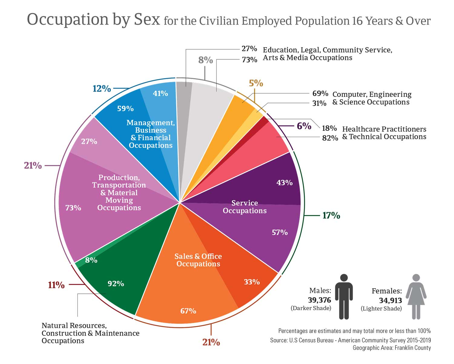 Occupation by Sex for the Civilian Employed Population 16 Years & Over