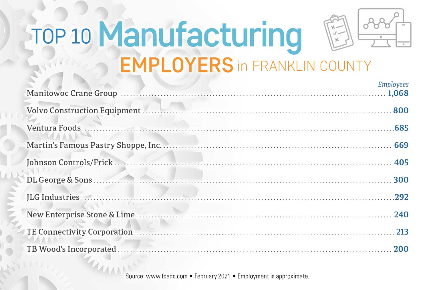 Top 10 Manufacturing Employers in Franklin County